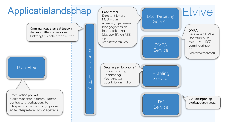 Blog Microservices: Applicatielandschap