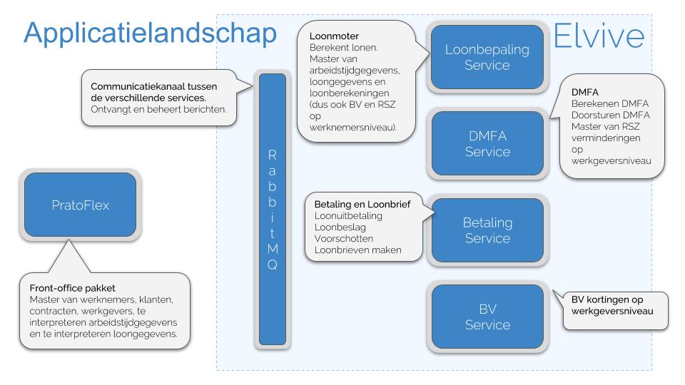 Blog Microservices: Applicatielandschap